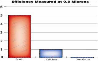 measurment of various dirt which was held back.