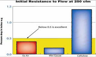 Amsoil EAAU provides superior flow even after severe loading. K&N style have lower capacity.