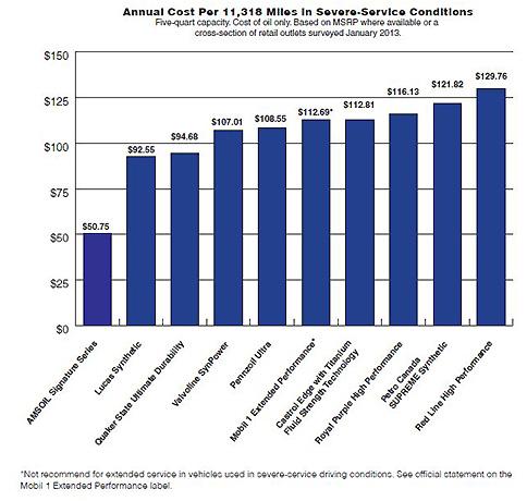 Cost per 11,318 miles Amsoil lowest Redline highest