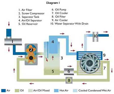 Rotory Screw Compressor Oils must remain stable without foaming and loss of viscosity.
