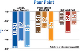 Amsoil's Diesel Recovery dissolves frozen diesel fuel beyond other brands.