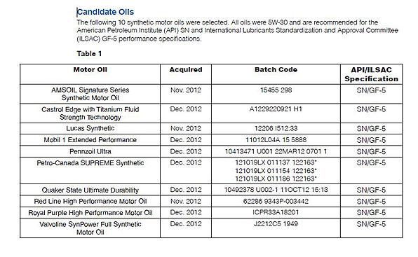 Canidate Motor Oils - Lucas mobil 1