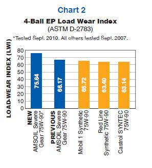 Load Wear Index
