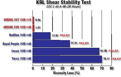 See thw Gear Oil test study for expanded reference.
