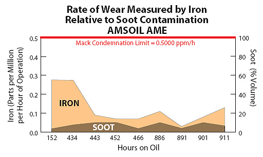 Amsoil synthetic 15W40 protects from soot wear.
