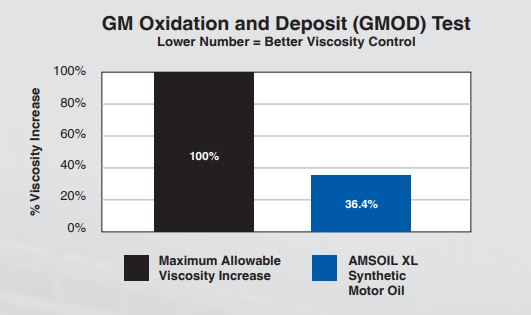 GN Oxidation and deposit test
