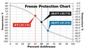 measure the right antifreeze for your radiator
