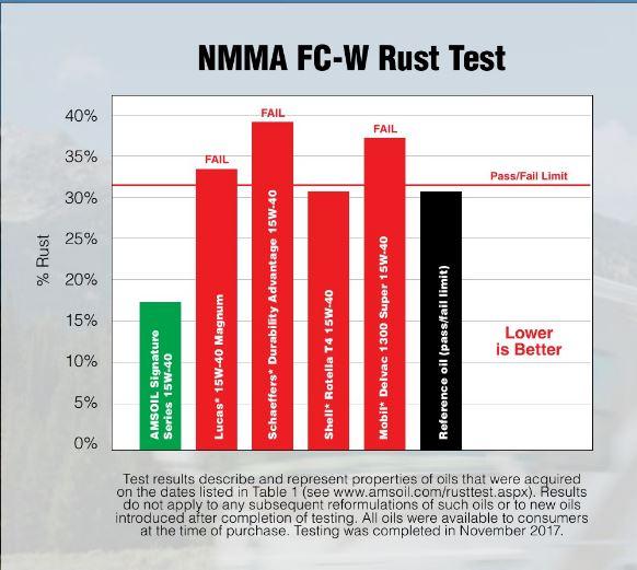 Diesel Oil Rust Test Results - Schaeffers fails