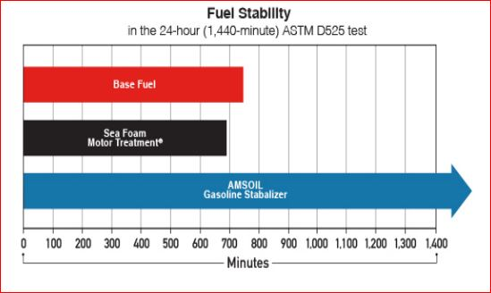 fuel startability, stability and protect against the formation of varnish test