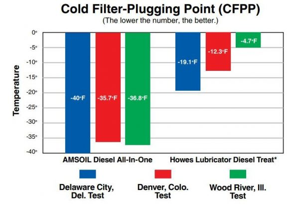 cold flow protection of diesel fuel