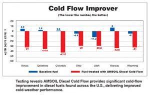 diesel gel point additive