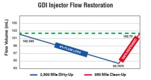 why injector cleaner is needed. Pump gas does not have the needed amount.